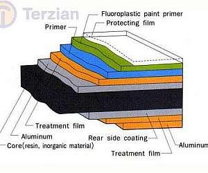 Placa de alumínio composto